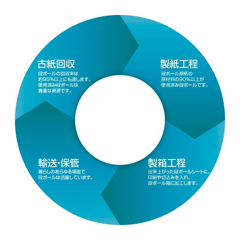 ダンボールのリサイクル循環